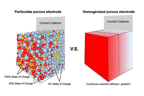 Schematics of porous electrodes. (a) A porous electrode composed of particulate active materials with particle-wise state of charge heterogeneities. Only the red particles contribute to the total current. For clarity, liquid electrolyte, conductive additive, and polymer binder were not included. (b) A mathematically homogenized electrode usually adopted by traditional electroanalytical techniques  to model the one dimensional dynamics along z-direction.